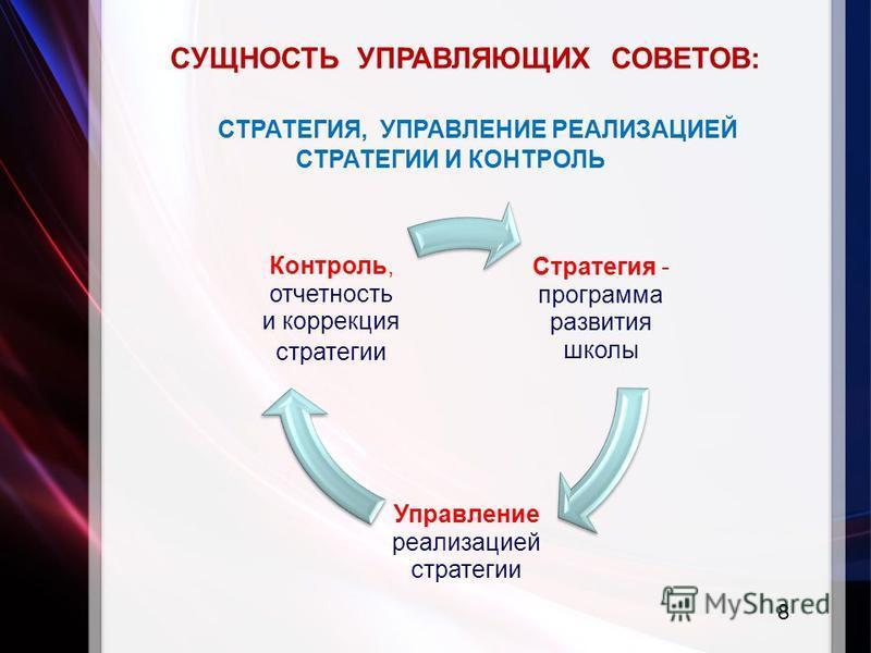 СУЩНОСТЬ УПРАВЛЯЮЩИХ СОВЕТОВ: СТРАТЕГИЯ, УПРАВЛЕНИЕ РЕАЛИЗАЦИЕЙ СТРАТЕГИИ И КОНТРОЛЬ Стратегия - программа развития школы Управление реализацией стратегии Контроль, отчетность и коррекция стратегии 8