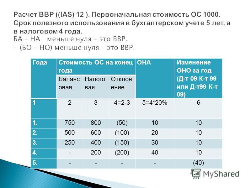 Года Стоимость ОС на конец года ОНА Изменение ОНО за год (Д-т 09 К-т 99 или Д-т 99 К-т 09) Баланс овая Налого вая Отклон ение 1234=2-35=4*20%6 1.750800(50)10 2.500600(100)2010 3.250400(150)3010 4.-200(200)4010 5.----(40)