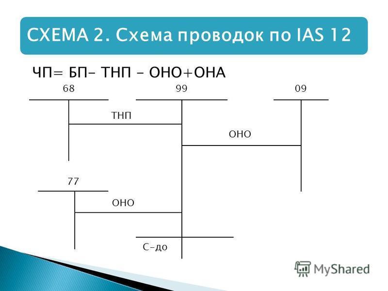 ЧП= БП- ТНП - ОНО+ОНА СХЕМА 2. Схема проводок по IAS 12 689909 77 С-до ОНО ТНП ОНО