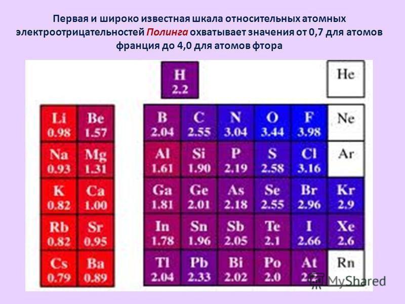 Первая и широко известная шкала относительных атомных электроотрицательностей Полинга охватывает значения от 0,7 для атомов франция до 4,0 для атомов фтора