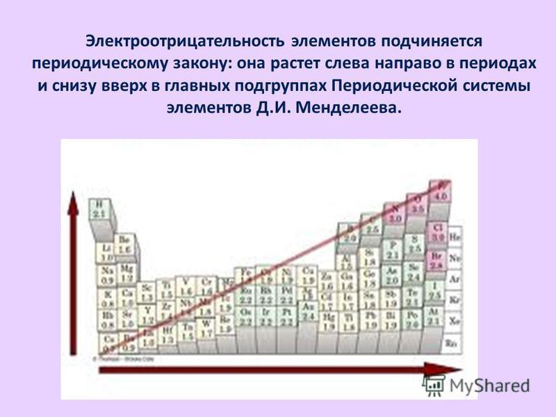 Элeктроотрицательность элементов подчиняется периодическому закону: она растет слева направо в периодах и снизу вверх в главных подгруппах Периодической системы элементов Д.И. Менделеева.