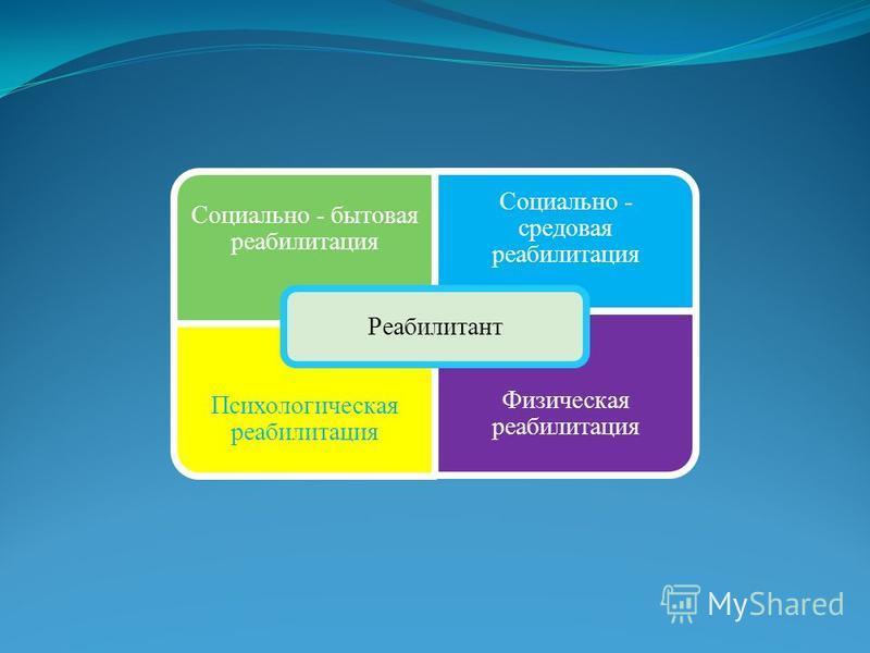 Социально - бытовая реабилитация Социально - средовая реабилитация Психологическая реабилитация Физическая реабилитация Реабилитант