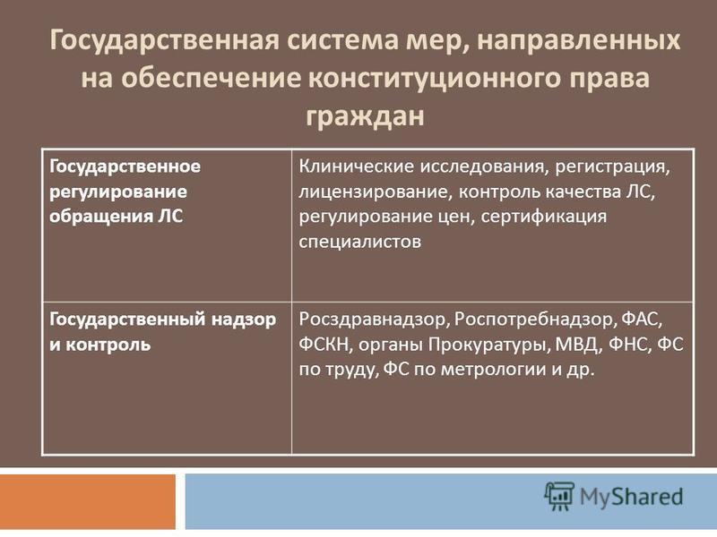 Государственная система мер, направленных на обеспечение конституционного права граждан Государственное регулирование обращения ЛС Клинические исследования, регистрация, лицензирование, контроль качества ЛС, регулирование цен, сертификация специалист