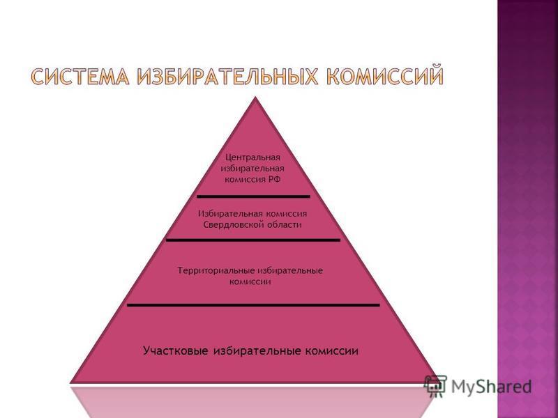 Центральная избирательная комиссия РФ Избирательная комиссия Свердловской области Территориальные избирательные комиссии Участковые избирательные комиссии