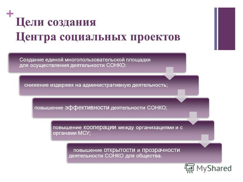 + Цели создания Центра социальных проектов Создание единой многопользовательской площадки для осуществления деятельности СОНКО: снижение издержек на административную деятельность; повышение эффективности деятельности СОНКО; повышение кооперации между