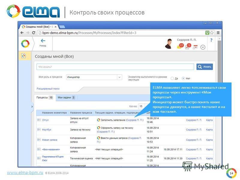 Контроль своих процессов www.elma-bpm.ru © ELMA 2006-2014 14 ELMA позволяет легко «отслеживать» свои процессы через инструмент «Мои процессы». Инициатор может быстро понять какие процессы движутся, а какие «встали» и на ком «встали».