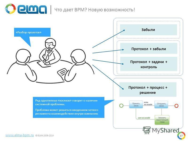 Что дает BPM? Новую возможность! www.elma-bpm.ru © ELMA 2006-2014 17 Забыли Протокол + забыли Протокол + задачи + контроль Протокол + процесс + решение Ряд однотипных «косяков» говорит о наличии системной проблемы. Проблема может решаться введением ч