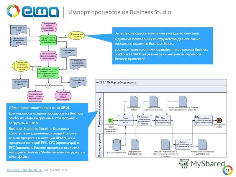 29 Импорт процессов из Business Studio www.elma-bpm.ru © ELMA 2006-2014 Зачастую процессы компании уже где-то описаны. Одним из популярных инструментов для описания процессов является Business Studio. совместными усилиями разработчиков систем Busines