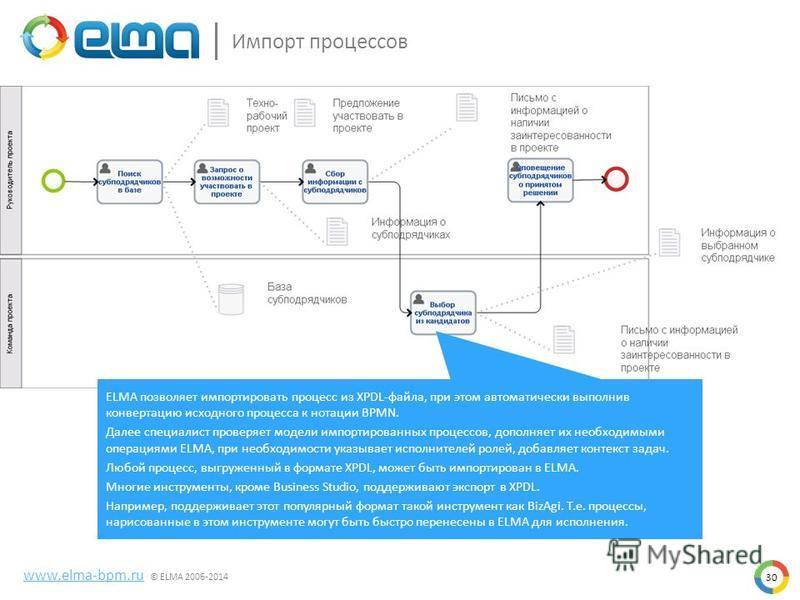 30 Импорт процессов www.elma-bpm.ru © ELMA 2006-2014 ELMA позволяет импортировать процесс из XPDL-файла, при этом автоматически выполнив конвертацию исходного процесса к нотации BPMN. Далее специалист проверяет модели импортированных процессов, допол