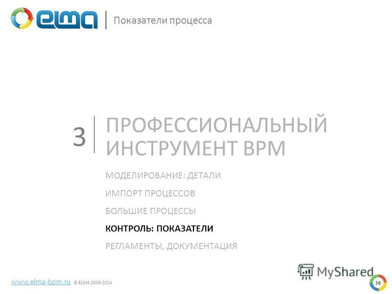 36 Показатели процесса www.elma-bpm.ru © ELMA 2006-2014 МОДЕЛИРОВАНИЕ: ДЕТАЛИ ИМПОРТ ПРОЦЕССОВ БОЛЬШИЕ ПРОЦЕССЫ КОНТРОЛЬ: ПОКАЗАТЕЛИ РЕГЛАМЕНТЫ, ДОКУМЕНТАЦИЯ 3 ПРОФЕССИОНАЛЬНЫЙ ИНСТРУМЕНТ BPM