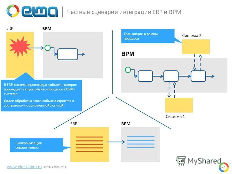 44 ERP BPM Система 1 Система 2 ERPBPM Транзакции в рамках процесса Частные сценарии интеграции ERP и BPM www.elma-bpm.ru © ELMA 2006-2014 В ERP-системе происходит событие, которое порождает запуск бизнес-процесса в BPM- системе. Далее обработка этого