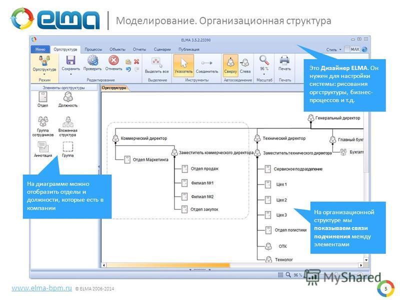 На диаграмме можно отобразить отделы и должности, которые есть в компании Это Дизайнер ELMA. Он нужен для настройки системы: рисования оргструктуры, бизнес- процессов и т.д. На организационной структуре мы показываем связи подчинения между элементами