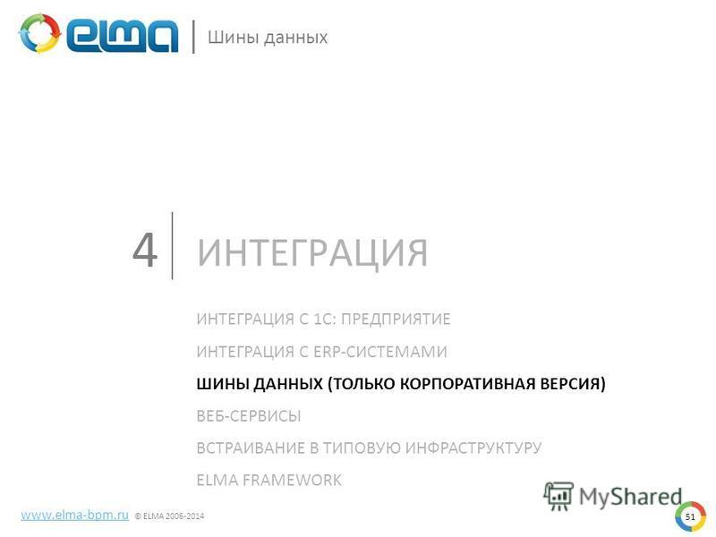 51 Шины данных www.elma-bpm.ru © ELMA 2006-2014 ИНТЕГРАЦИЯ С 1С: ПРЕДПРИЯТИЕ ИНТЕГРАЦИЯ С ERP-СИСТЕМАМИ ШИНЫ ДАННЫХ (ТОЛЬКО КОРПОРАТИВНАЯ ВЕРСИЯ) ВЕБ-СЕРВИСЫ ВСТРАИВАНИЕ В ТИПОВУЮ ИНФРАСТРУКТУРУ ELMA FRAMEWORK ИНТЕГРАЦИЯ 4
