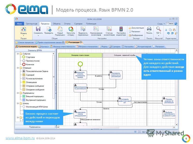 Модель процесса. Язык BPMN 2.0 www.elma-bpm.ru © ELMA 2006-2014 Бизнес-процесс состоит из действий и переходов между ними Четкие зоны ответственности для каждого из действий. Для каждого действия всегда есть ответственный и ровно один 6