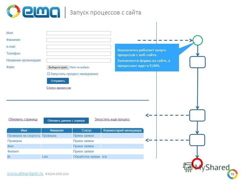 70 www.elma-bpm.ru © ELMA 2006-2014 Запуск процессов с сайта Аналогично работает запуск процессов с веб-сайта. Заполняется форма на сайте, а процессинг идет в ELMA.
