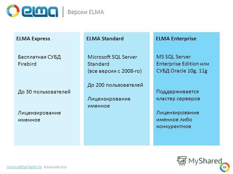86 www.elma-bpm.ru © ELMA 2006-2014 Версии ELMA ELMA ExpressELMA StandardELMA Enterprise Бесплатная СУБД Firebird До 30 пользователей Лицензирование именное Microsoft SQL Server Standard (все версии с 2008-го) До 200 пользователей Лицензирование имен