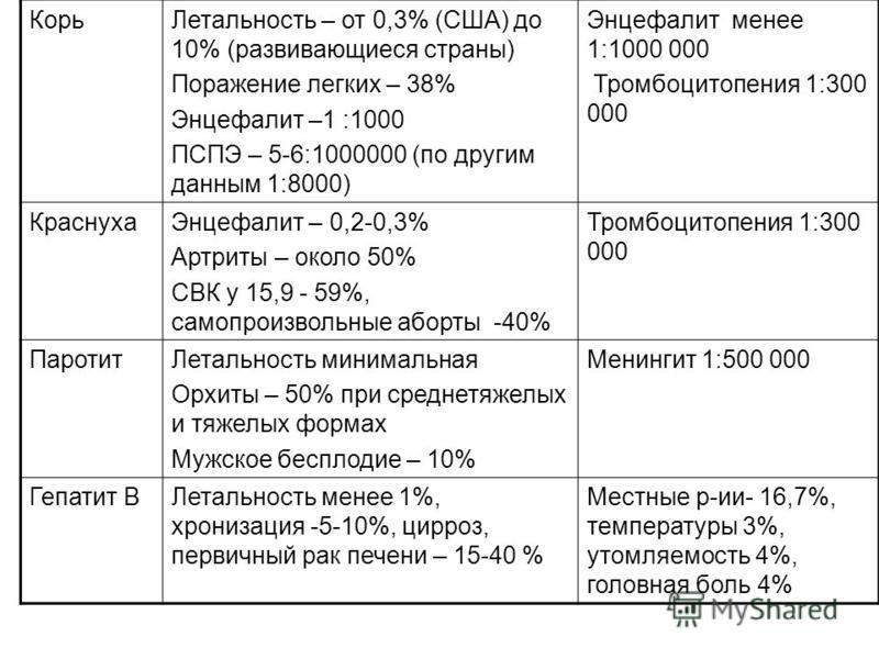Корь Летальность – от 0,3% (США) до 10% (развивающиеся страны) Поражение легких – 38% Энцефалит –1 :1000 ПСПЭ – 5-6:1000000 (по другим данным 1:8000) Энцефалит менее 1:1000 000 Тромбоцитопения 1:300 000 Краснуха Энцефалит – 0,2-0,3% Артриты – около 5