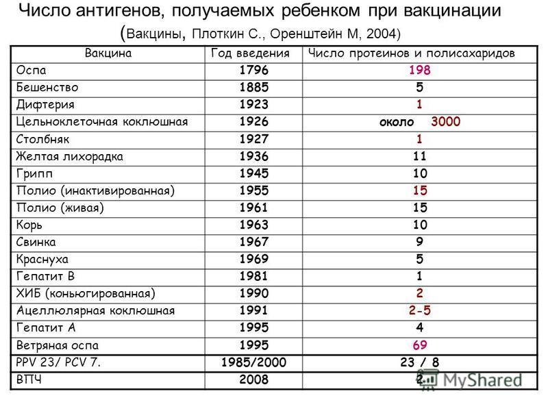 Число антигенов, получаемых ребенком при вакцинации ( Вакцины, Плоткин С., Оренштейн М, 2004) Вакцина Год введения Число протеинов и полисахаридов Оспа 1796198 Бешенство 18855 Дифтерия 19231 Цельноклеточная коклюшная 1926 около 3000 Столбняк 19271 Же