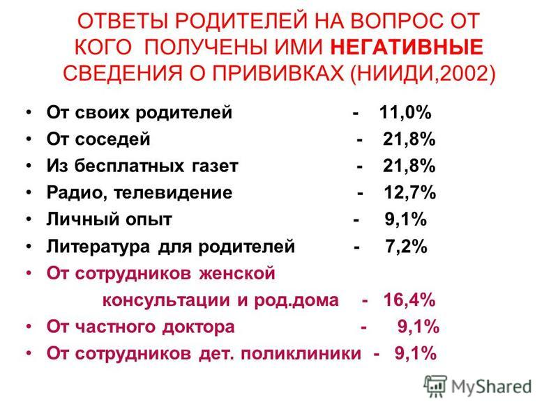 ОТВЕТЫ РОДИТЕЛЕЙ НА ВОПРОС ОТ КОГО ПОЛУЧЕНЫ ИМИ НЕГАТИВНЫЕ СВЕДЕНИЯ О ПРИВИВКАХ (НИИДИ,2002) От своих родителей - 11,0% От соседей - 21,8% Из бесплатных газет - 21,8% Радио, телевидение - 12,7% Личный опыт - 9,1% Литература для родителей - 7,2% От со