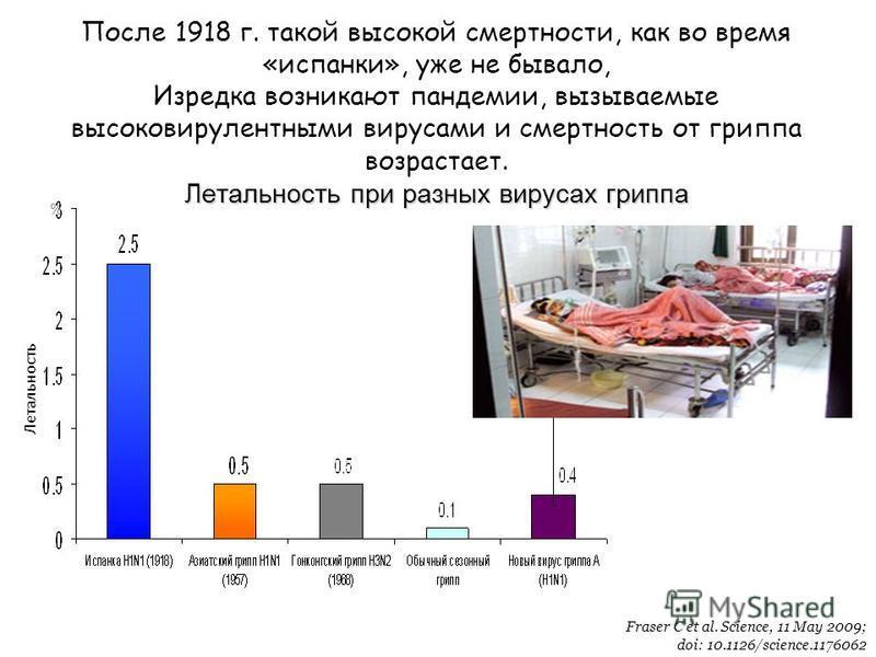 Летальность при разных вирусах гриппа После 1918 г. такой высокой смертности, как во время «испанки», уже не бывало, Изредка возникают пандемии, вызываемые высоковирулентными вирусами и смертность от гриппа возрастает. Летальность при разных вирусах