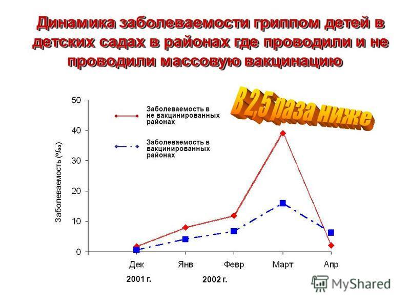 2001 г. Заболеваемость ( о / оо ) 2002 г. Заболеваемость в не вакцинированных районах Заболеваемость в вакцинированных районах Динамика забореваемости гриппом детей в детских садах в районах где проводили и не проводили массовую вакцинацию