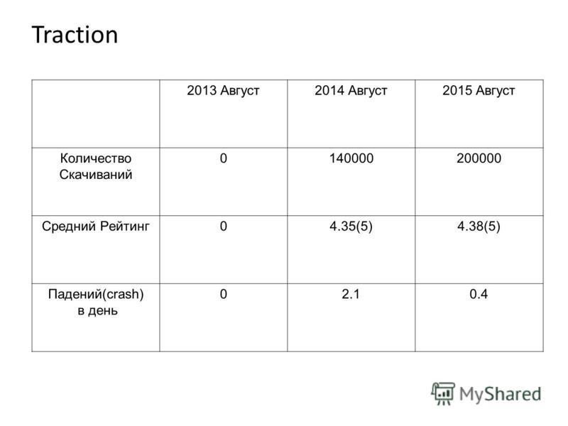 Traction 2013 Август 2014 Август 2015 Август Количество Скачиваний 0140000200000 Средний Рейтинг 04.35(5)4.38(5) Падений(crash) в день 02.10.4