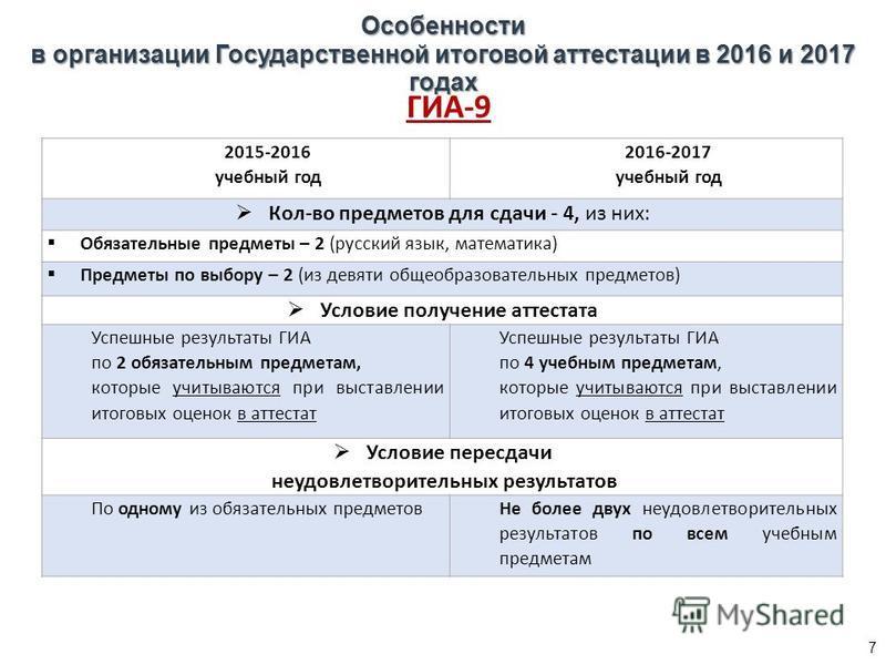 Особенности в организации Государственной итоговой аттестации в 2016 и 2017 годах ГИА-9 2015-2016 учебный год 2016-2017 учебный год Кол-во предметов для сдачи - 4, из них: Обязательные предметы – 2 (русский язык, математика) Предметы по выбору – 2 (и