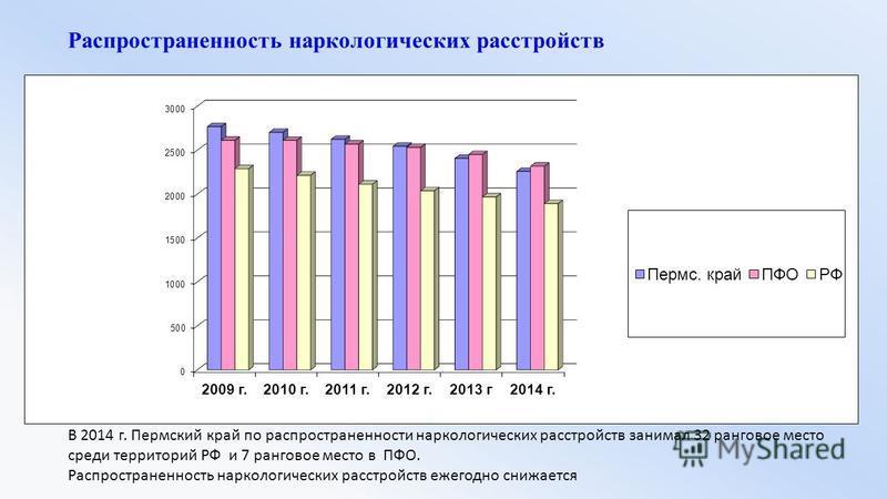 Распространенность наркологических расстройств В 2014 г. Пермский край по распространенности наркологических расстройств занимал 32 ранговое место среди территорий РФ и 7 ранговое место в ПФО. Распространенность наркологических расстройств ежегодно с