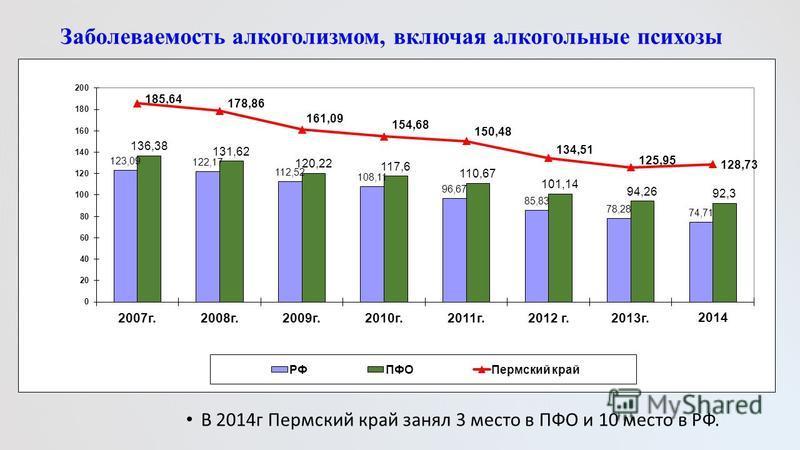 Заболеваемость алкоголизмом, включая алкогольные психозы В 2014 г Пермский край занял 3 место в ПФО и 10 место в РФ.