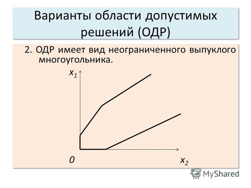 Варианты области допустимых решений (ОДР) 2. ОДР имеет вид неограниченного выпуклого многоугольника. x 1 0 x 2 2. ОДР имеет вид неограниченного выпуклого многоугольника. x 1 0 x 2