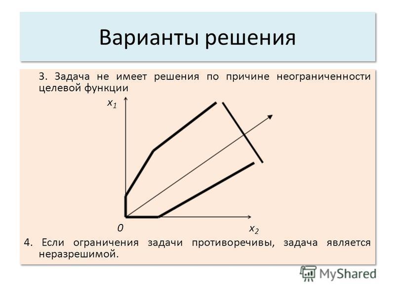 Варианты решения 3. Задача не имеет решения по причине неограниченности целевой функции x 1 0 x 2 4. Если ограничения задачи противоречивы, задача является неразрешимой. 3. Задача не имеет решения по причине неограниченности целевой функции x 1 0 x 2