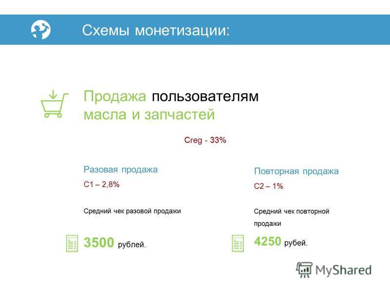 Продажа пользователям масла и запчастей Схемы монетизации: Сreg - 33% Разовая продажа С1 – 2,8% Средний чек разовой продажи 3500 рублей. Повторная продажа С2 – 1% Средний чек повторной продажи 4250 рублей.