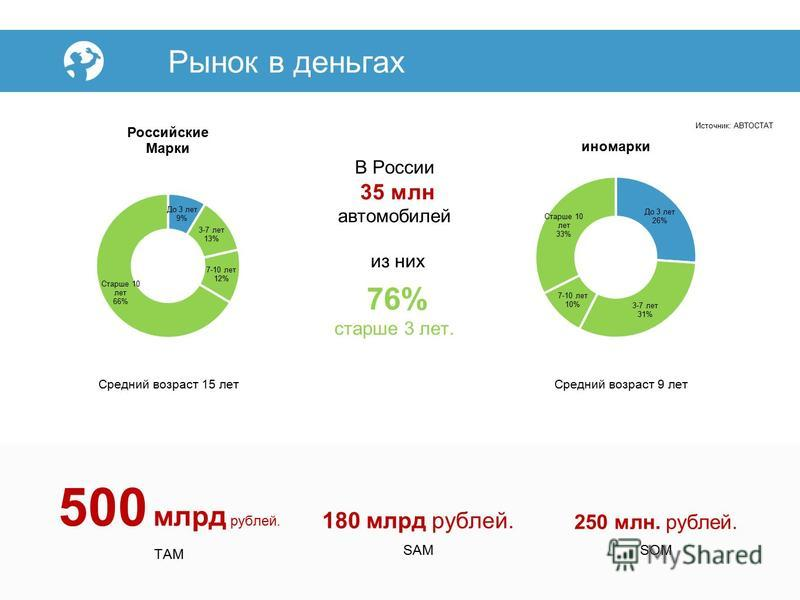 Рынок в деньгах 500 млрд рублей. TAM 180 млрд рублей. SAM 250 млн. рублей. SOM В России 35 млн автомобилей из них 76% старше 3 лет. Средний возраст 15 лет Средний возраст 9 лет Источник: АВТОСТАТ