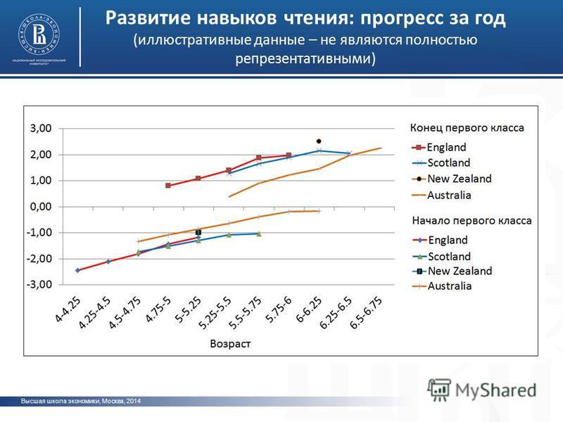 фото Развитие навыков чтения: прогресс за год (иллюстративные данные – не являются полностью репрезентативными) Высшая школа экономики, Москва, 2014