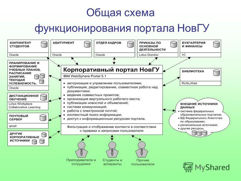 Общая схема функционирования портала НовГУ