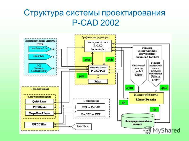 Структура системы проектирования P-CAD 2002