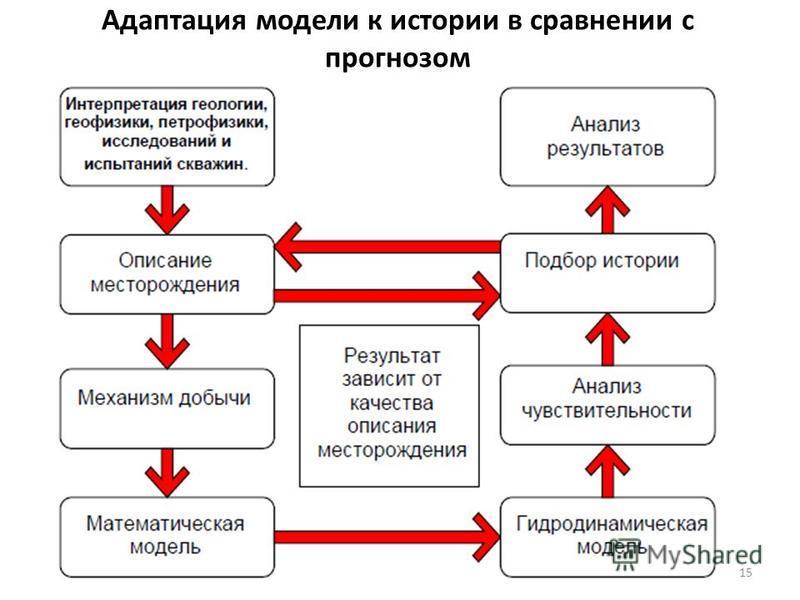 Адаптация модели к истории в сравнении с прогнозом 15