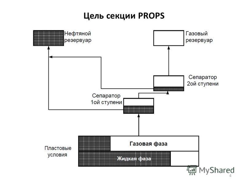 Цель секции PROPS 4