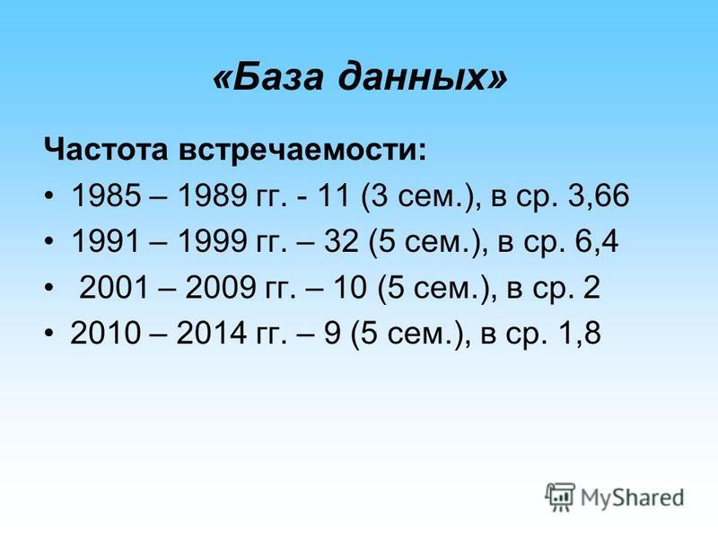 «База данных» Частота встречаемости: 1985 – 1989 гг. - 11 (3 сем.), в ср. 3,66 1991 – 1999 гг. – 32 (5 сем.), в ср. 6,4 2001 – 2009 гг. – 10 (5 сем.), в ср. 2 2010 – 2014 гг. – 9 (5 сем.), в ср. 1,8