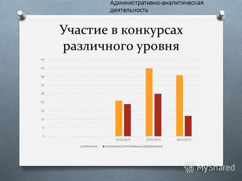 Участие в конкурсах различного уровня Административно - аналитическая деятельность