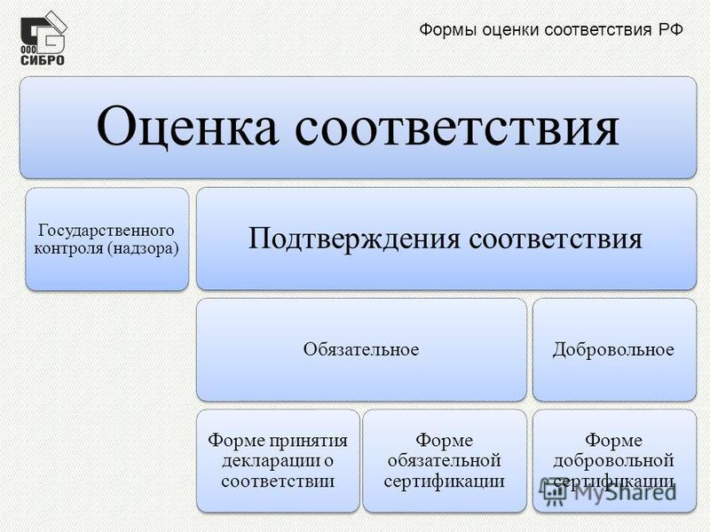 Формы оценки соответствия РФ