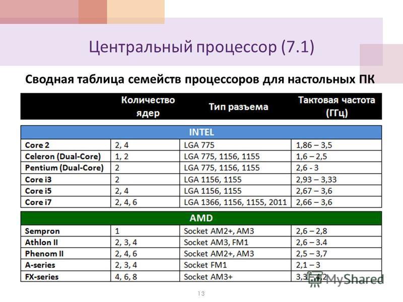 Центральный процессор (7.1) 13 Сводная таблица семейств процессоров для настольных ПК