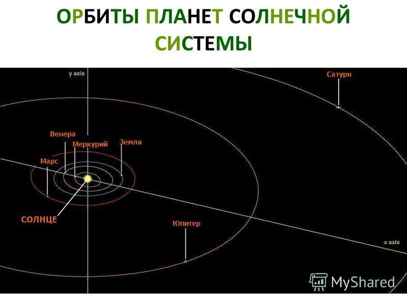 ОРБИТЫ ПЛАНЕТ СОЛНЕЧНОЙ СИСТЕМЫ Марс Меркурий Земля Сатурн Юпитер Венера СОЛНЦЕ Орбиты планет солнечной системы. Марс. Меркурий. Земля. Сатурн. Юпитер. Венера. Солнце.