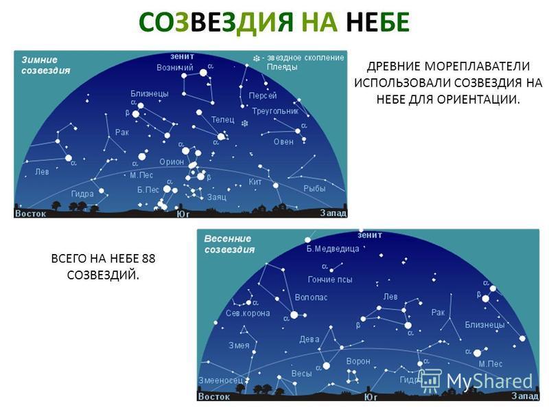 СОЗВЕЗДИЯ НА НЕБЕ ДРЕВНИЕ МОРЕПЛАВАТЕЛИ ИСПОЛЬЗОВАЛИ СОЗВЕЗДИЯ НА НЕБЕ ДЛЯ ОРИЕНТАЦИИ. ВСЕГО НА НЕБЕ 88 СОЗВЕЗДИЙ. Созвездия на небе. Древние мореплаватели использовали созвездия на небе для ориентации. Всего на небе 88 созвездий.