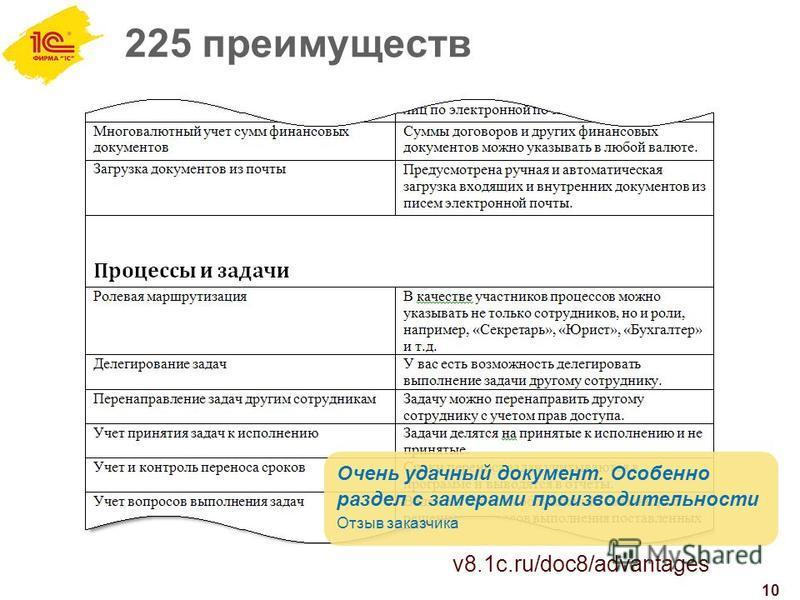 225 преимуществ 10 Очень удачный документ. Особенно раздел с замерами производительности Отзыв заказчика v8.1c.ru/doc8/advantages