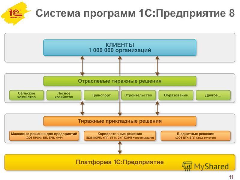 Система программ 1С:Предприятие 8 11