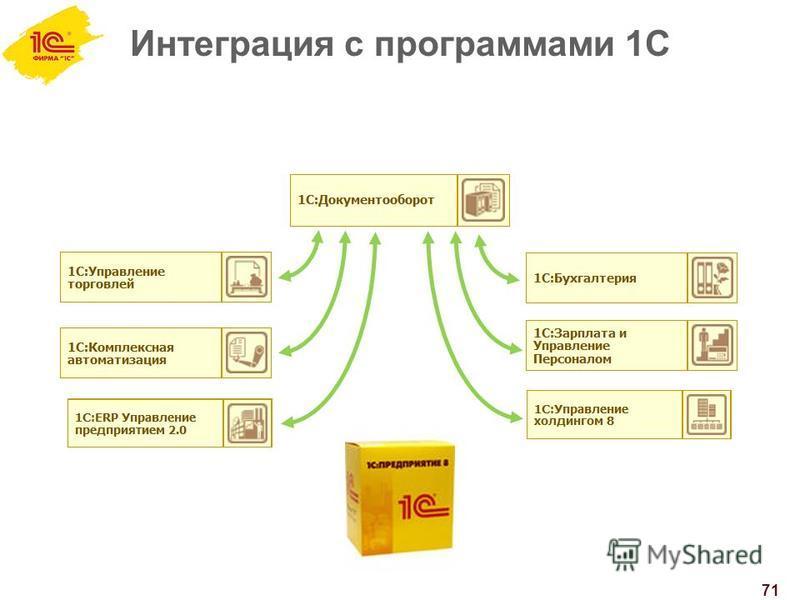 Интеграция с программами 1С 71