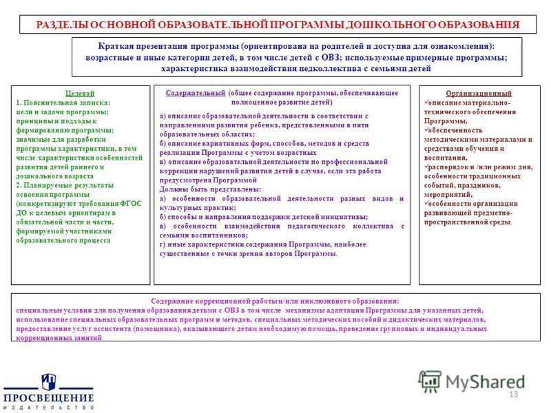 13 РАЗДЕЛЫ ОСНОВНОЙ ОБРАЗОВАТЕЛЬНОЙ ПРОГРАММЫ ДОШКОЛЬНОГО ОБРАЗОВАНИЯ Целевой 1. Пояснительная записка: цели и задачи программы; принципы и подходы к формированию программы; значимые для разработки программы характеристики, в том числе характеристики