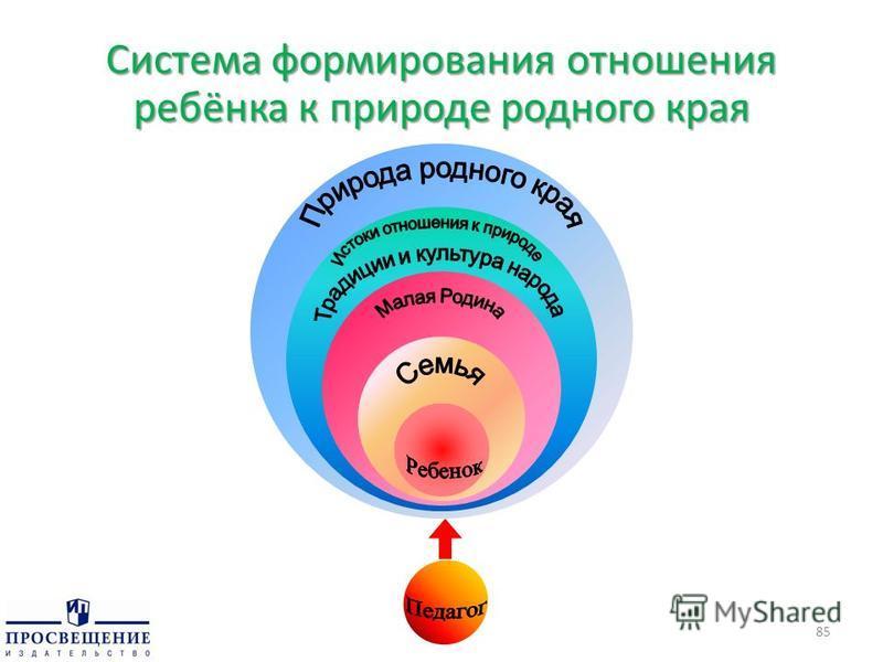Система формирования отношения ребёнка к природе родного края 85