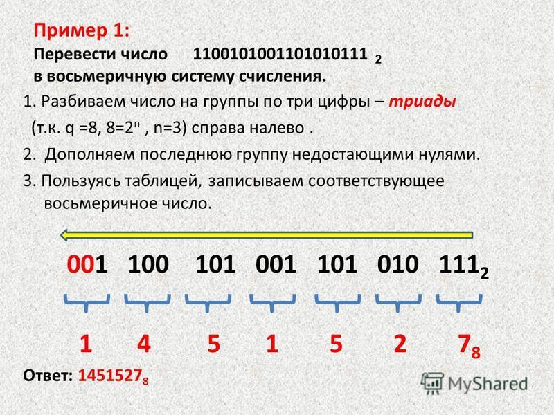 Пример 1: Перевести число 1100101001101010111 2 в восьмеричную систему счисления. 1. Разбиваем число на группы по три цифры – триады (т.к. q =8, 8=2 n, n=3) справа налево. 2. Дополняем последнюю группу недостающими нулями. 3. Пользуясь таблицей, запи